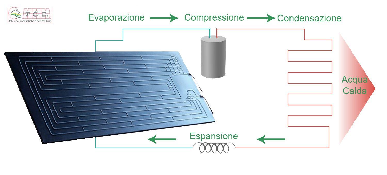 Pannelli Solari Termici Da Balcone termodinamico - toscana componenti energetici srl